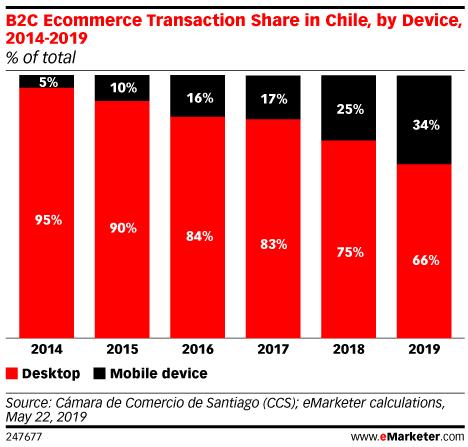 Evolución de las Transacciones de Mobile Commerce en Chile 2010-2019