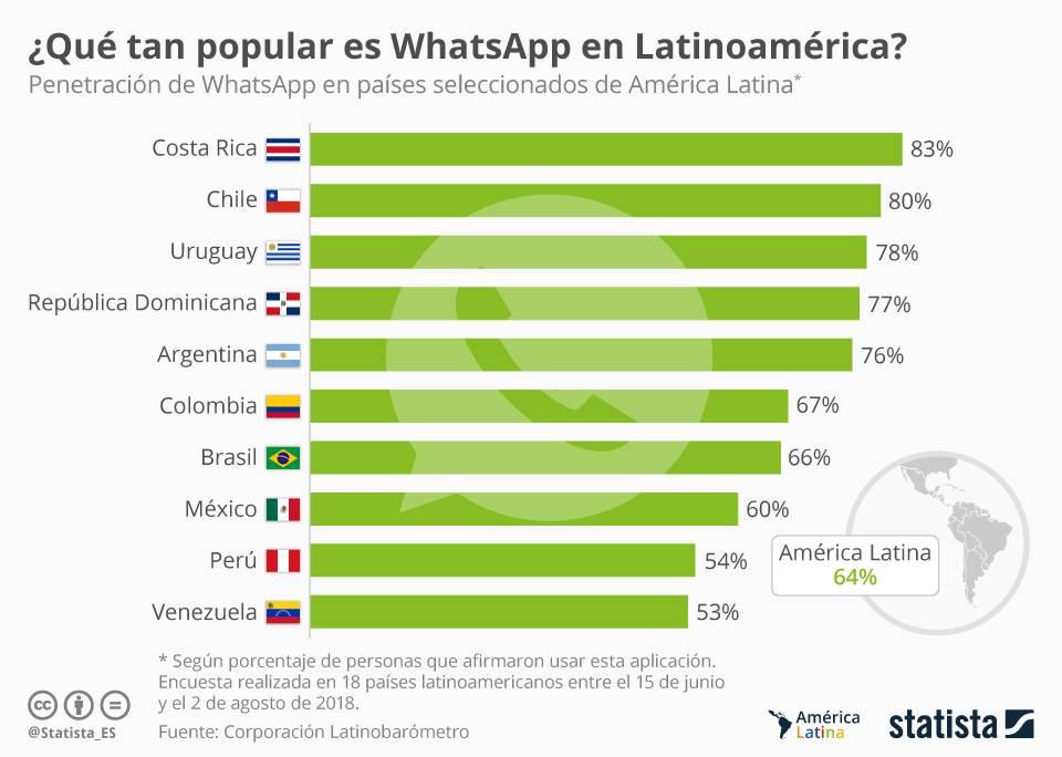 Chile es el segundo país con tasa más alta de penetración de Whatsapp de América Latina en 2019 según el Portal Statista
