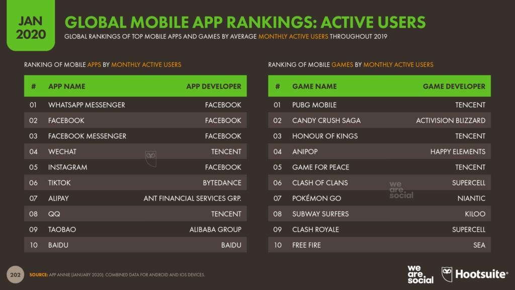 Whatsapp lidera el ranking mundial de Apps móviles con mayor número de usuarios activos